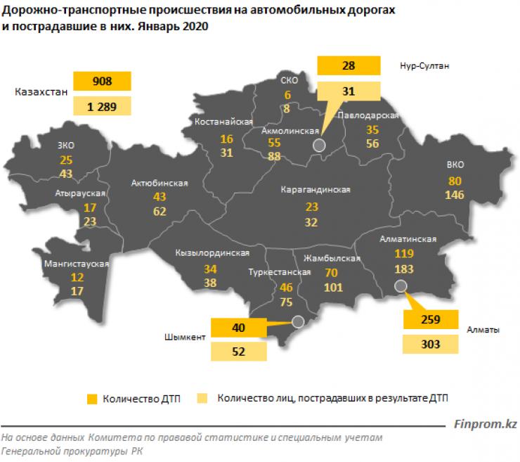 99 человек погибли на казахстанских дорогах в январе