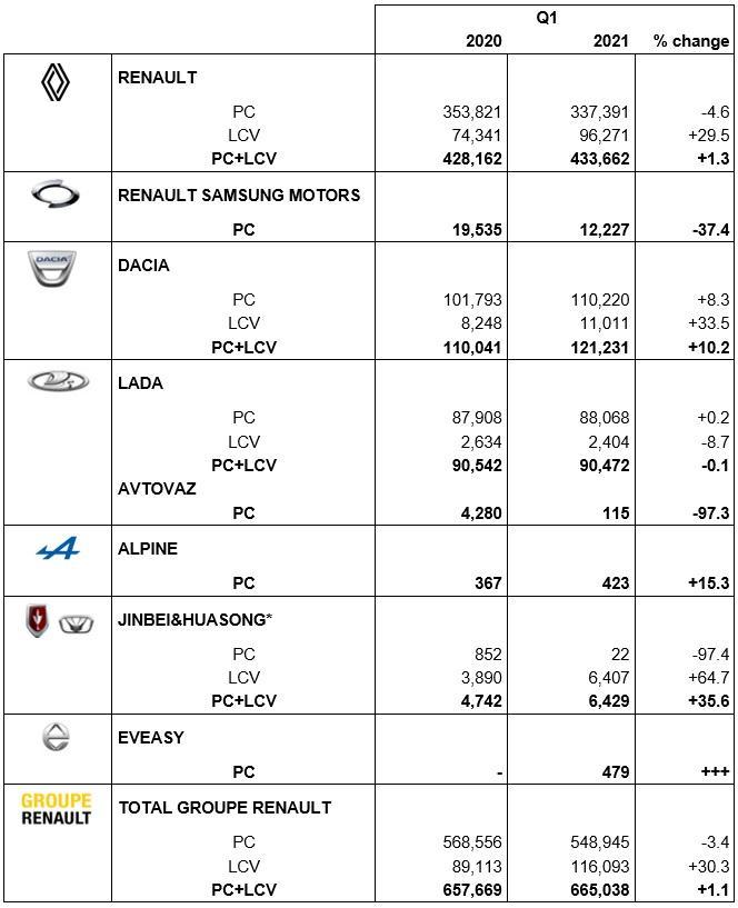 объем продаж Renault по брендам