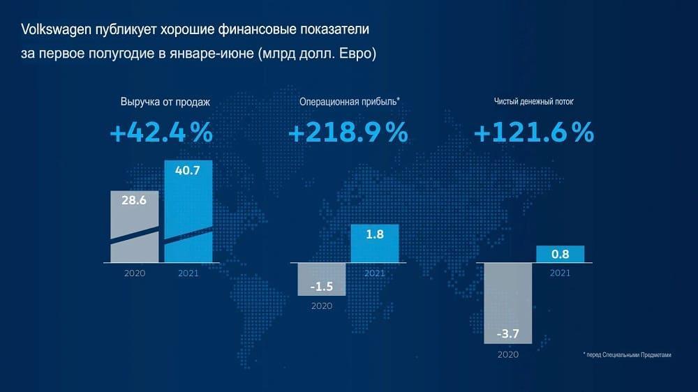 Финансовые показатели Volkswagen