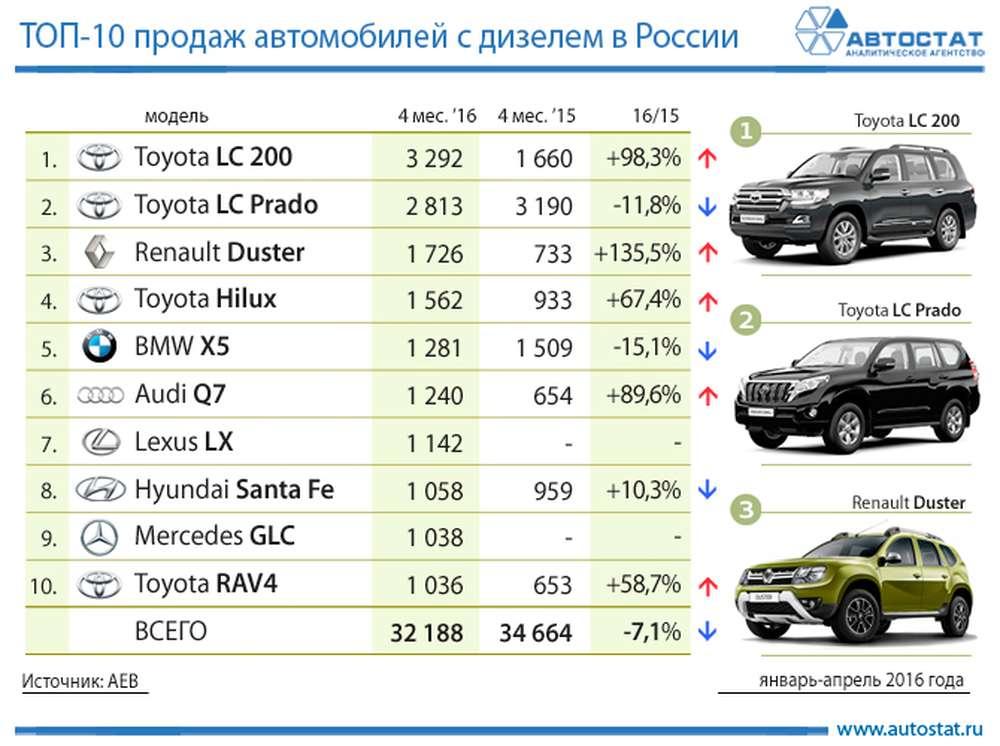 компрессионное дизельные авто 2017 в россии удачно